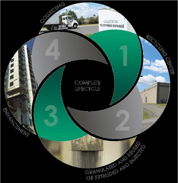EEEnhancement Materials Scheme