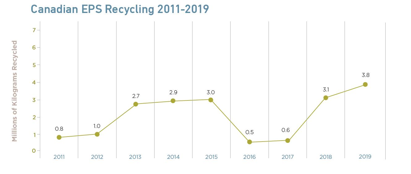 EPS Recycling 2011-2019