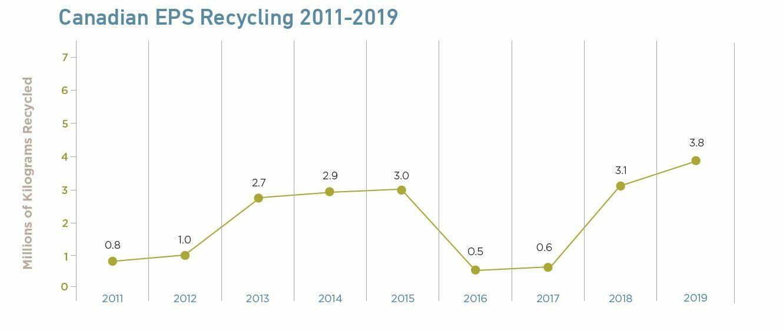 Recyclage du PSE 2011-2019